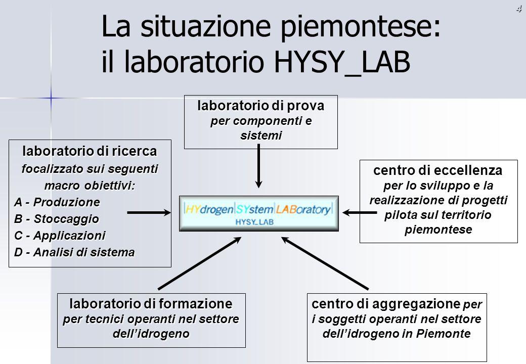 La situazione piemontese: il laboratorio HYSY_LAB