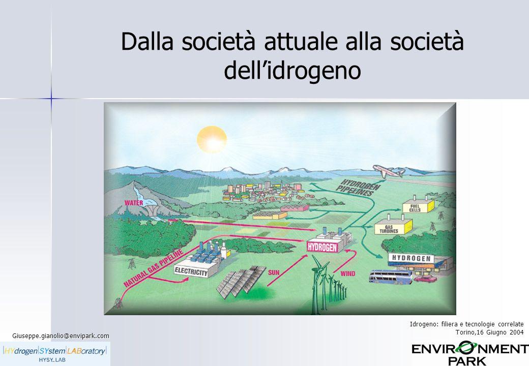 Dalla società attuale alla società dell'idrogeno