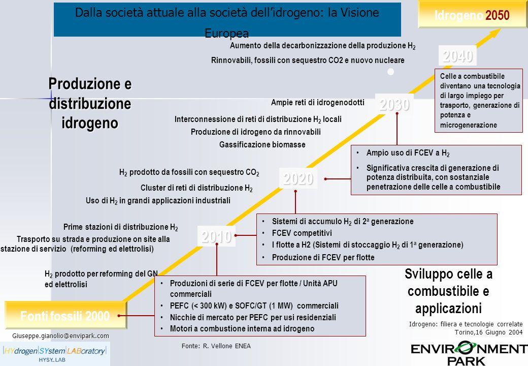 2040 Produzione e distribuzione idrogeno 2030 2020 2010