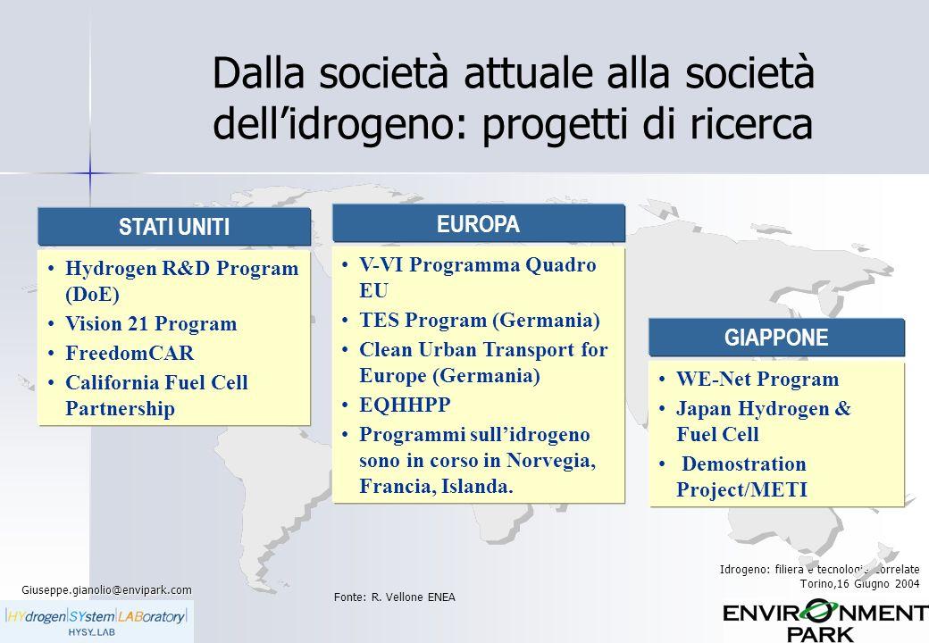 Dalla società attuale alla società dell'idrogeno: progetti di ricerca