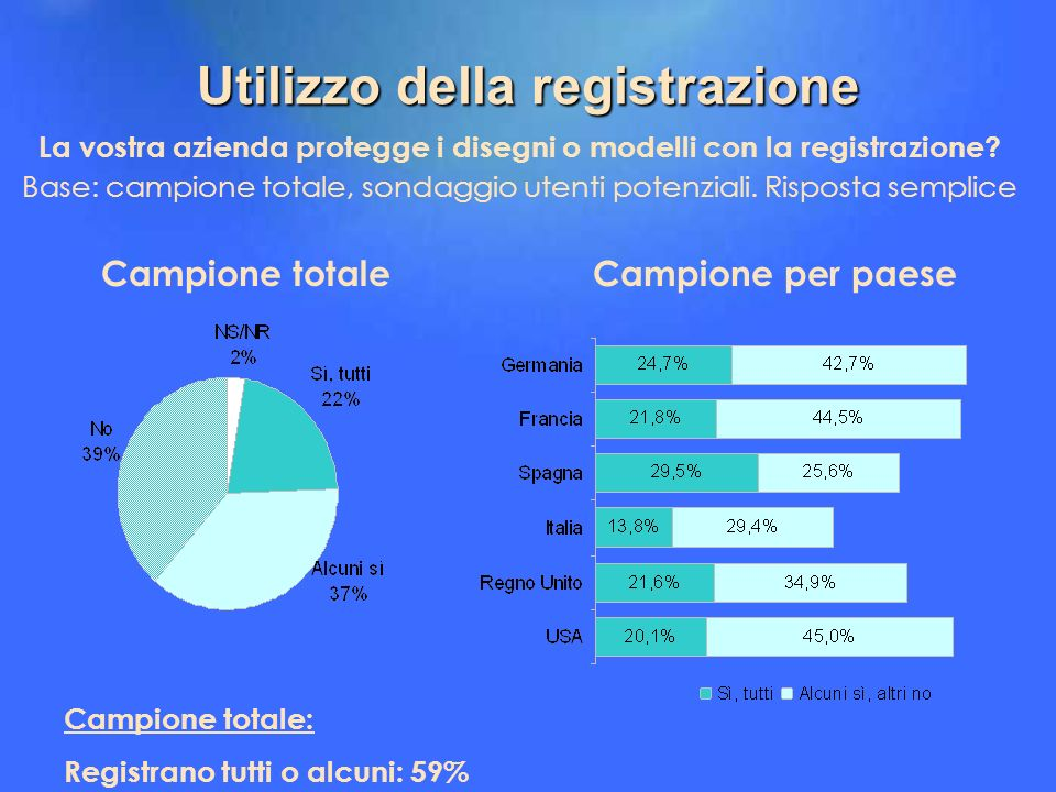 Utilizzo della registrazione