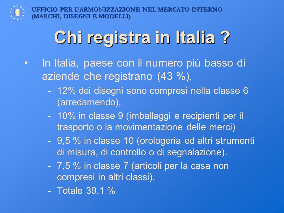 Chi registra in Italia In Italia, paese con il numero più basso di aziende che registrano (43 %),