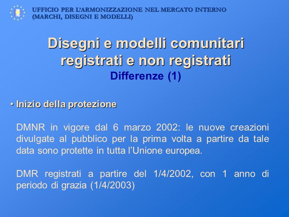 Disegni e modelli comunitari registrati e non registrati Differenze (1)