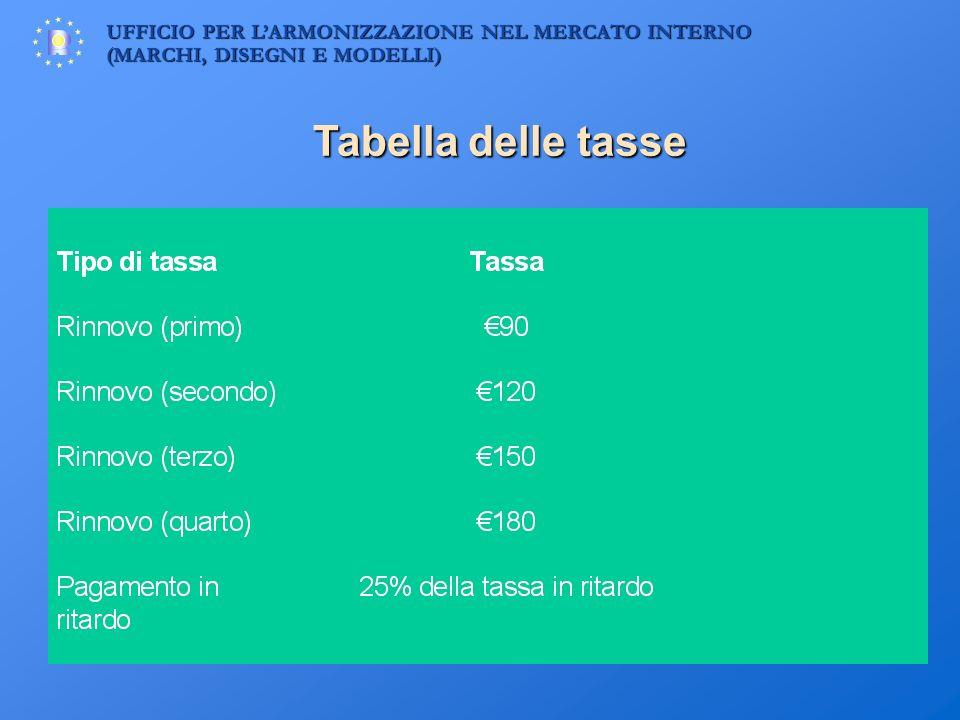 Tabella delle tasse