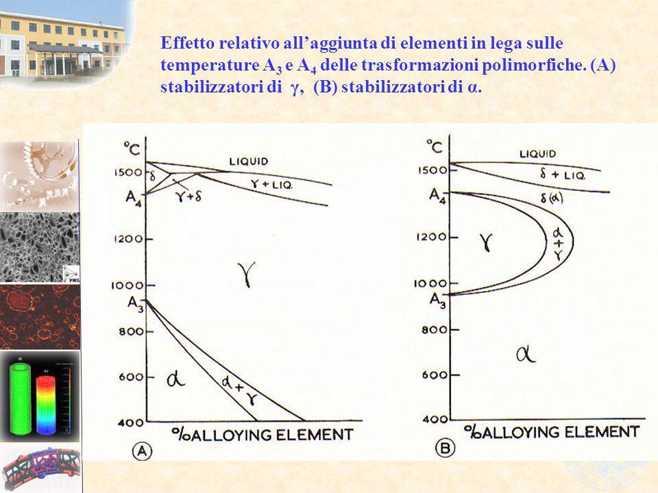 Effetto relativo all'aggiunta di elementi in lega sulle temperature A3 e A4 delle trasformazioni polimorfiche.