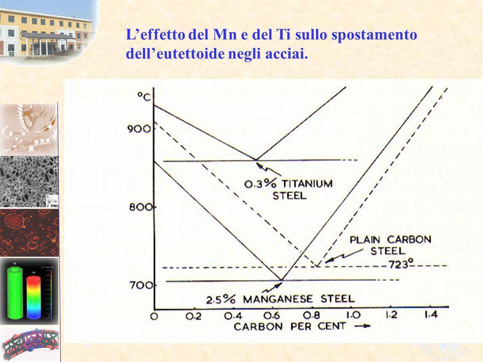 L'effetto del Mn e del Ti sullo spostamento dell'eutettoide negli acciai.