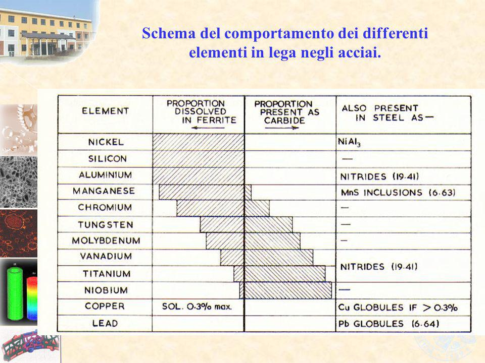 Schema del comportamento dei differenti elementi in lega negli acciai.