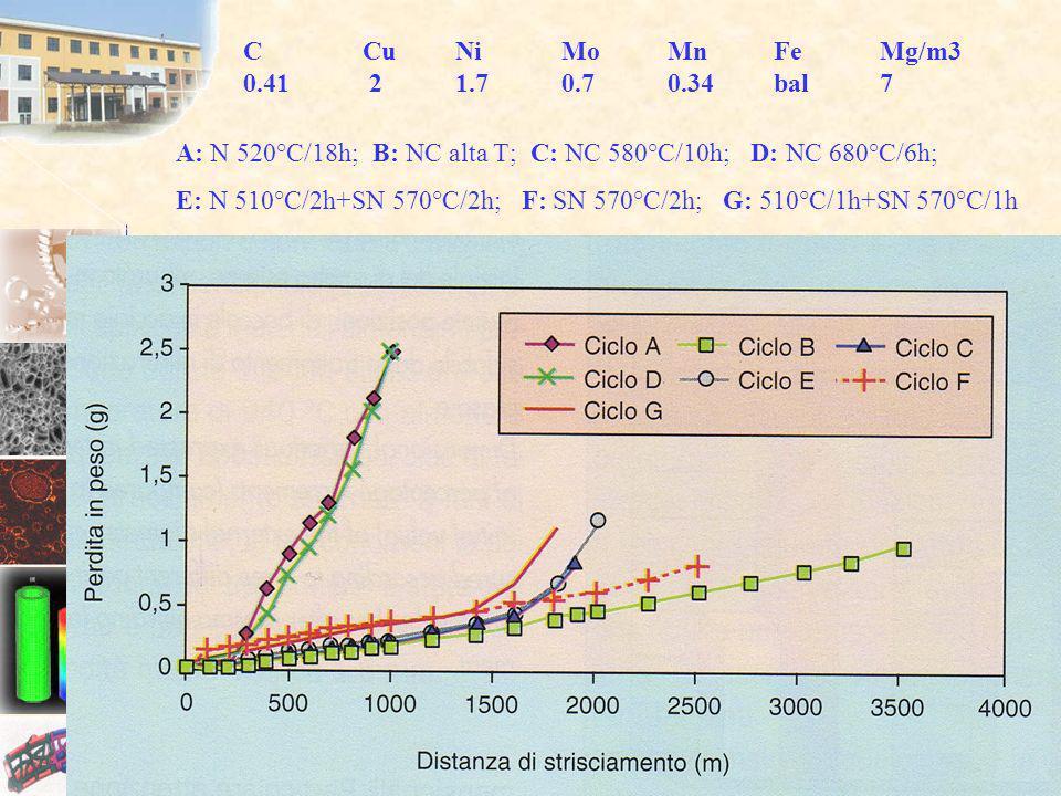 C Cu Ni Mo Mn Fe Mg/m3 0.41 2 1.7 0.7 0.34 bal 7. A: N 520°C/18h; B: NC alta T; C: NC 580°C/10h; D: NC 680°C/6h;