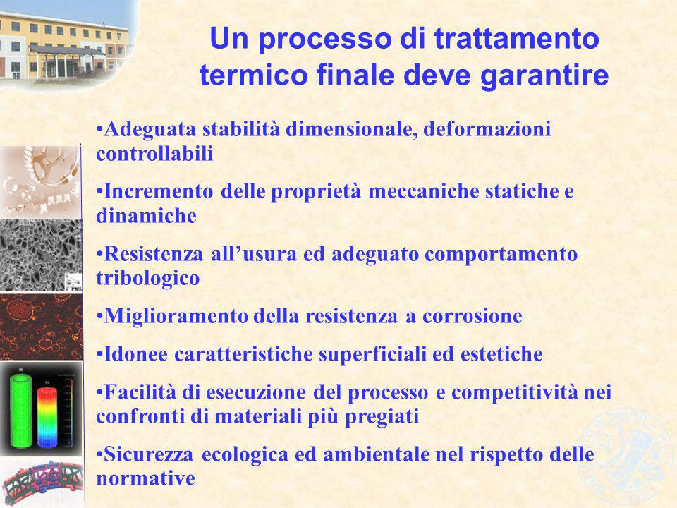 Un processo di trattamento termico finale deve garantire