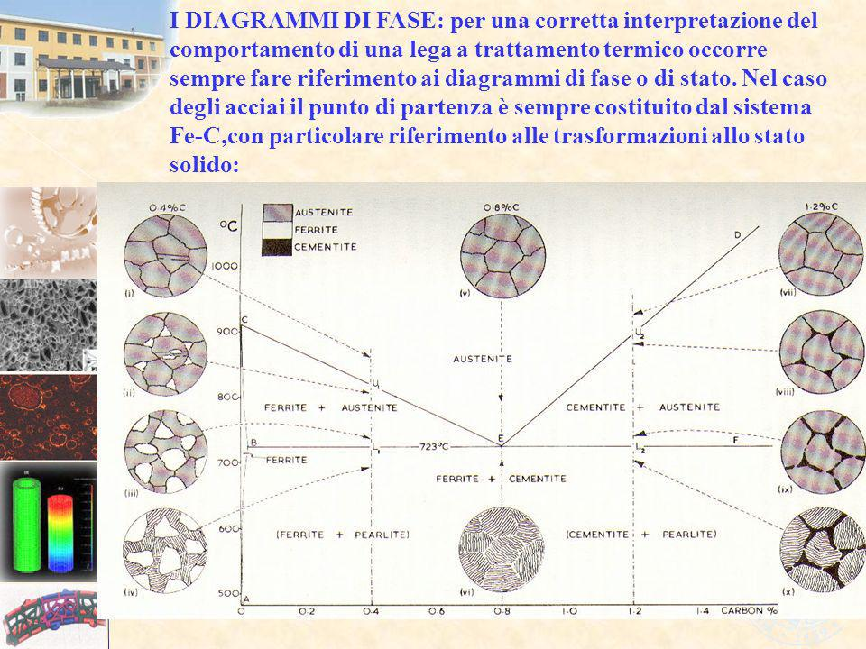 I DIAGRAMMI DI FASE: per una corretta interpretazione del comportamento di una lega a trattamento termico occorre sempre fare riferimento ai diagrammi di fase o di stato.
