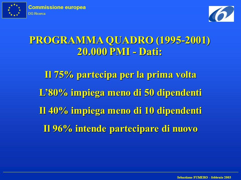 PROGRAMMA QUADRO (1995-2001) 20.000 PMI - Dati: