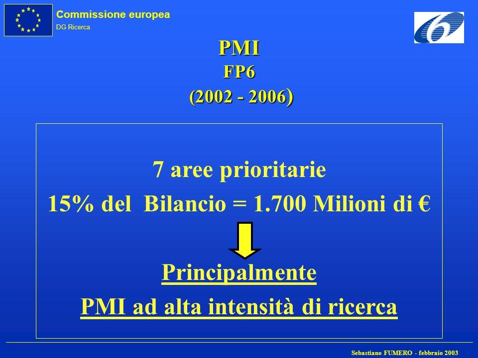 15% del Bilancio = 1.700 Milioni di € PMI ad alta intensità di ricerca