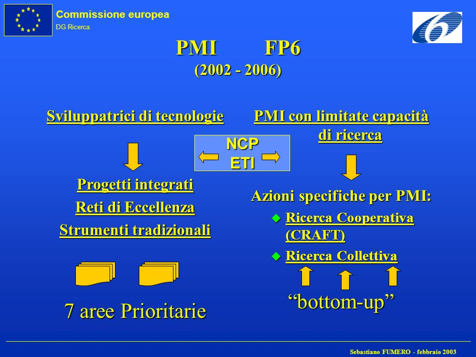 PMI FP6 (2002 - 2006) bottom-up 7 aree Prioritarie
