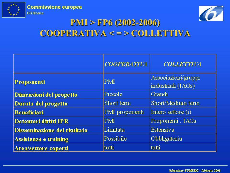 PMI > FP6 (2002-2006) COOPERATIVA < = > COLLETTIVA