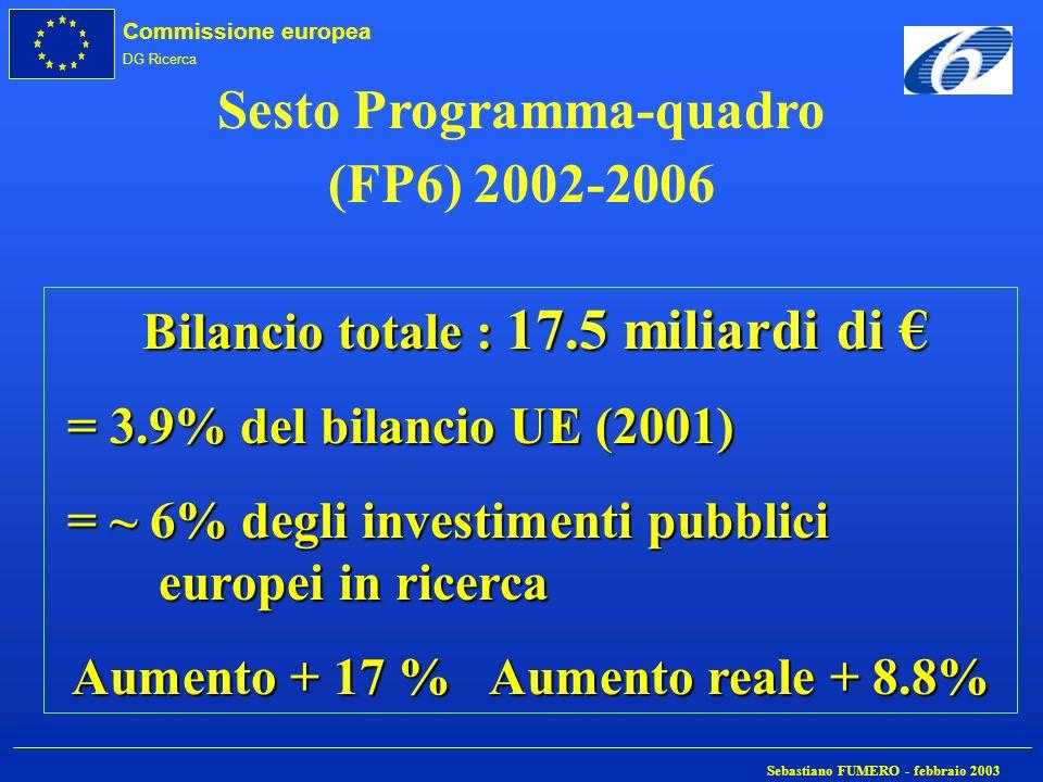 Sesto Programma-quadro (FP6) 2002-2006