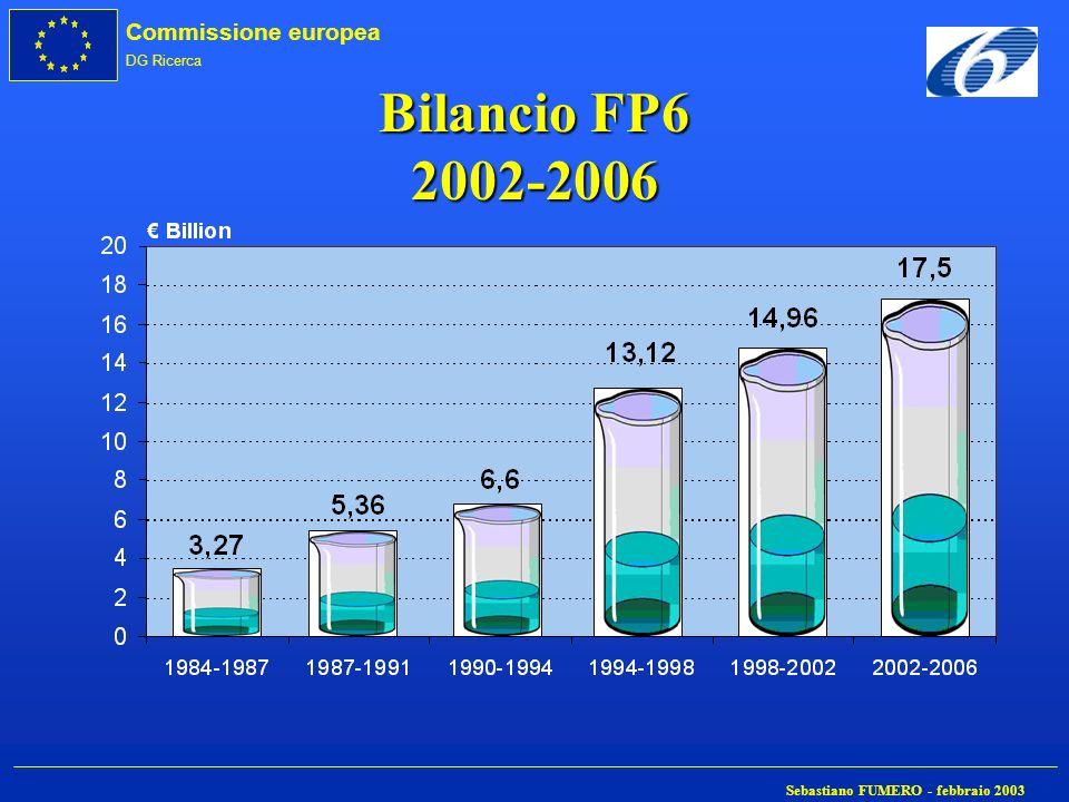 Bilancio FP6 2002-2006