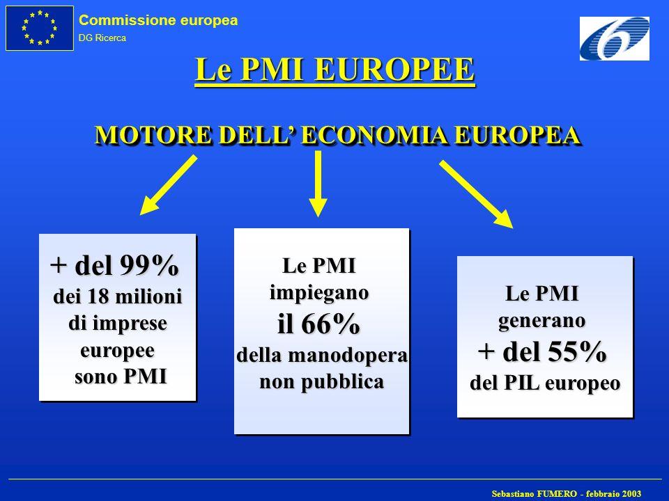 MOTORE DELL' ECONOMIA EUROPEA + del 99% dei 18 milioni di imprese