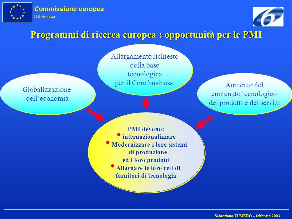 Programmi di ricerca europea : opportunità per le PMI