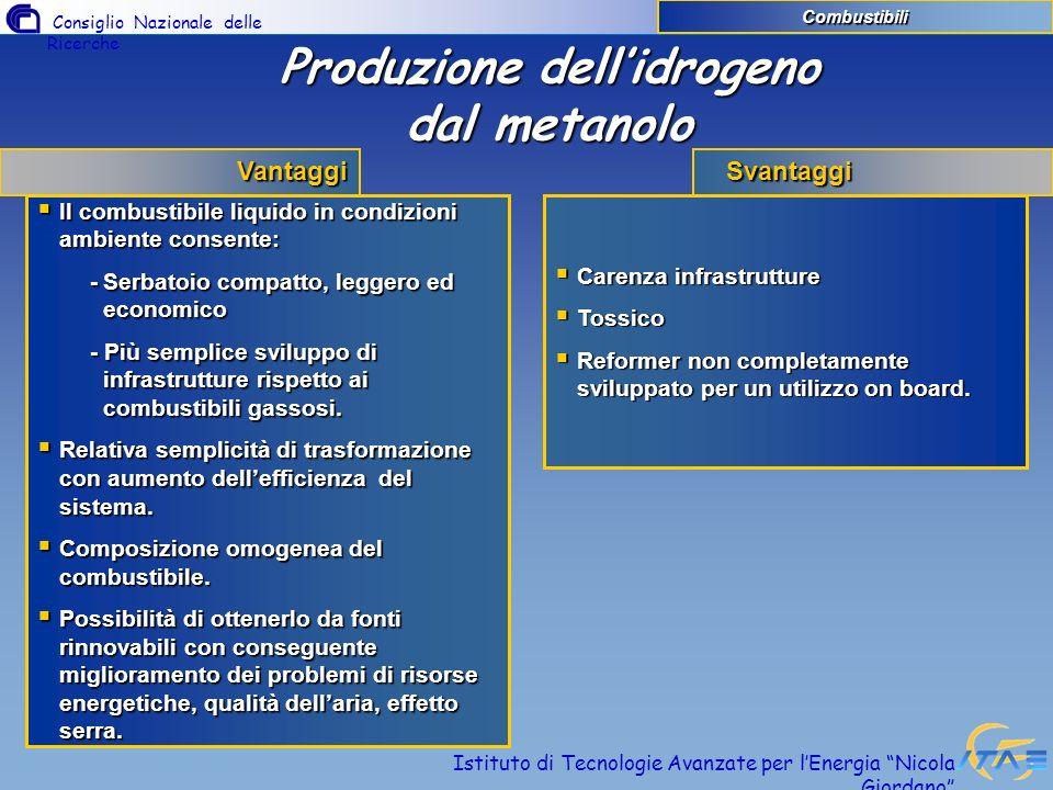 Produzione dell'idrogeno dal metanolo