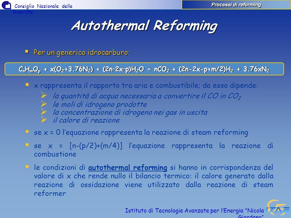 Autothermal Reforming