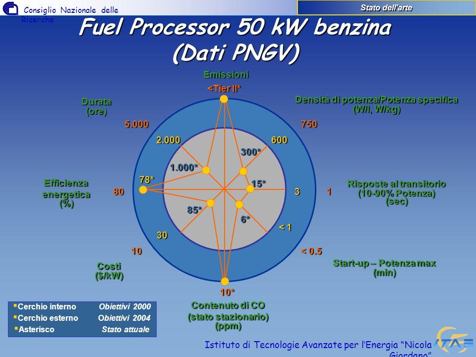 Fuel Processor 50 kW benzina (Dati PNGV)