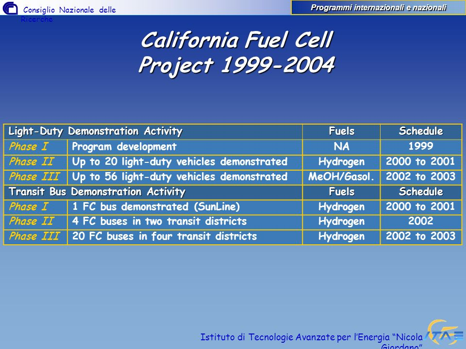 California Fuel Cell Project 1999-2004