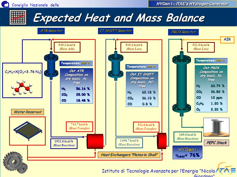 Expected Heat and Mass Balance