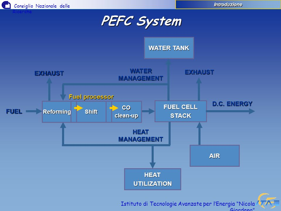PEFC System WATER TANK WATER MANAGEMENT EXHAUST EXHAUST Fuel processor