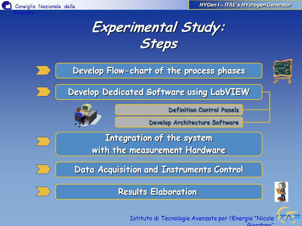 Experimental Study: Steps