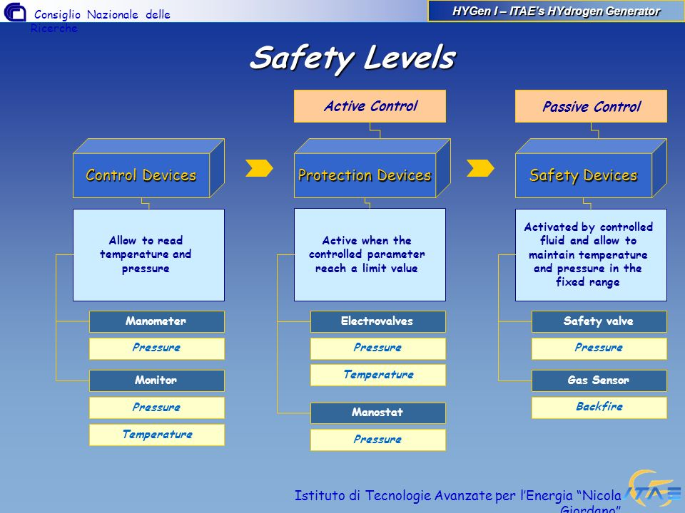 Safety Levels Control Devices Protection Devices Safety Devices