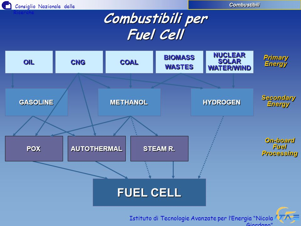 Combustibili per Fuel Cell