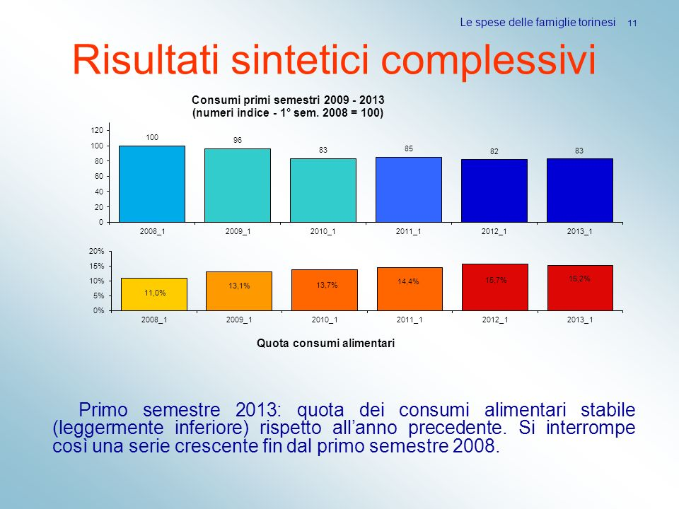 Risultati sintetici complessivi