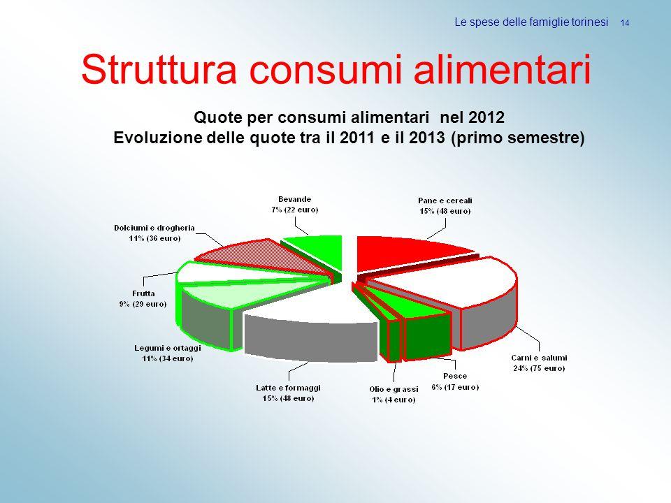Struttura consumi alimentari