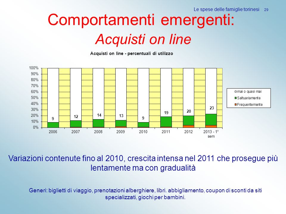 Comportamenti emergenti: Acquisti on line