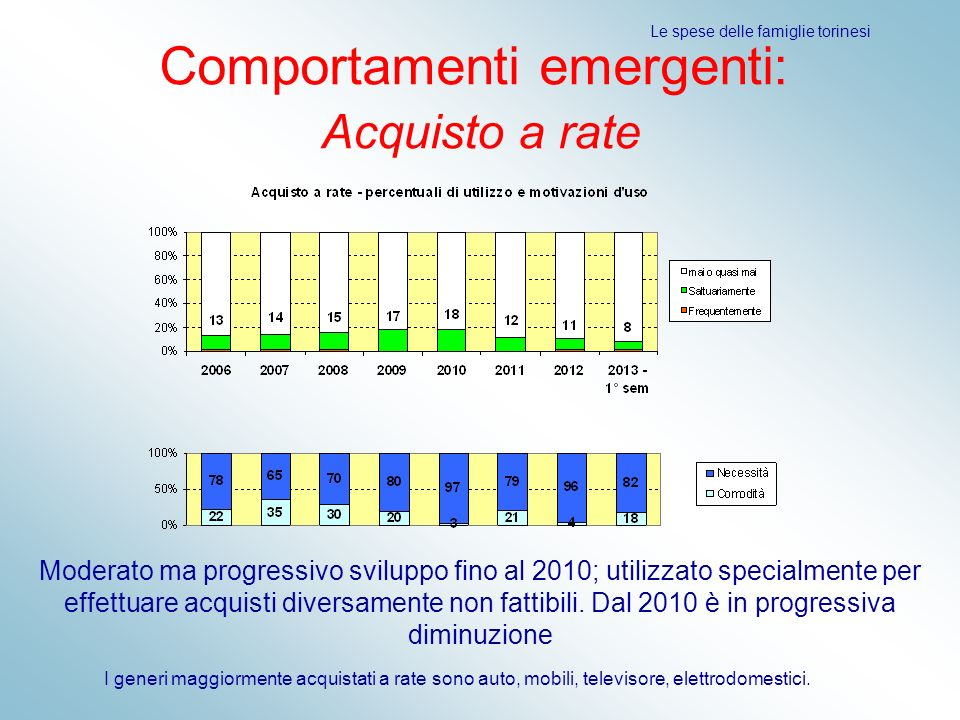 Comportamenti emergenti: Acquisto a rate
