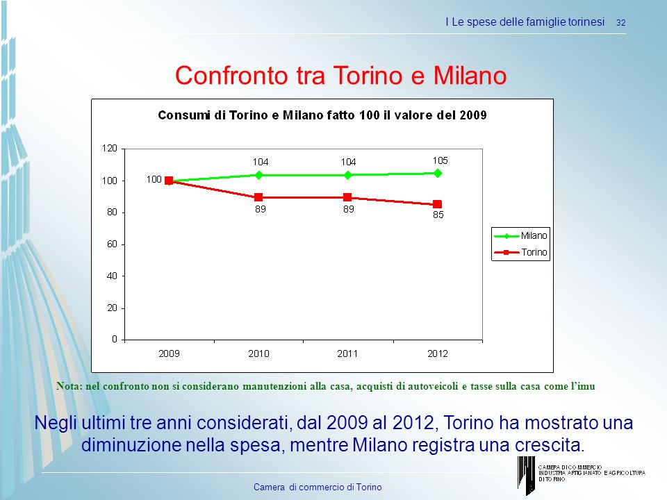 Confronto tra Torino e Milano