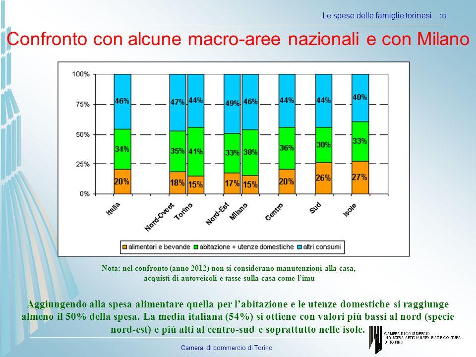 Confronto con alcune macro-aree nazionali e con Milano