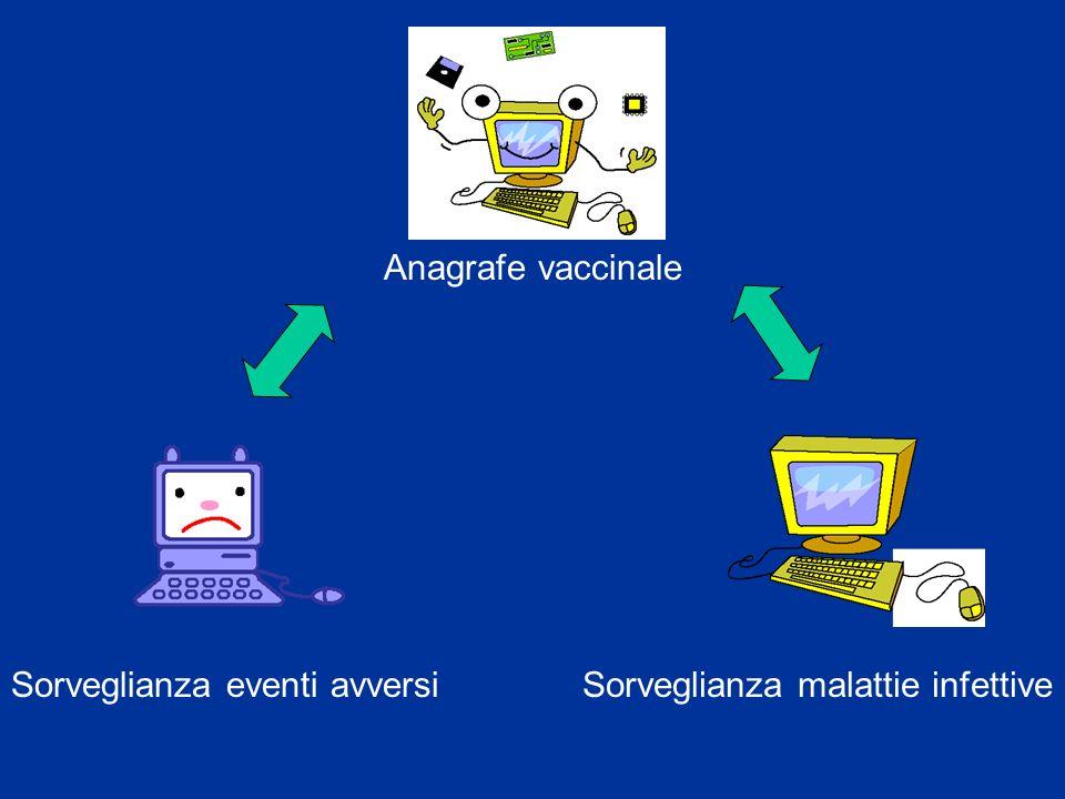 Anagrafe vaccinale Sorveglianza eventi avversi Sorveglianza malattie infettive