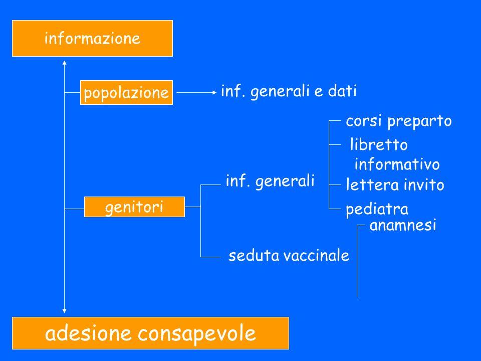adesione consapevole informazione inf. generali e dati popolazione