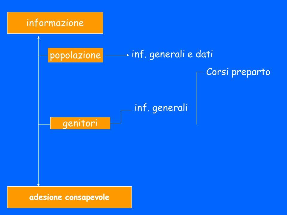 informazione inf. generali e dati popolazione Corsi preparto
