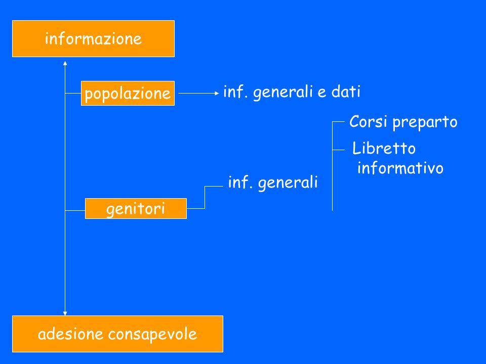 informazionepopolazione. inf. generali e dati. Corsi preparto. Libretto. informativo. inf. generali.