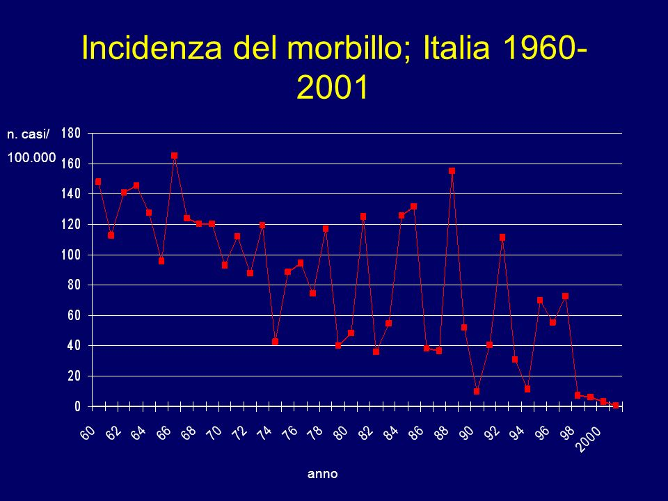 Incidenza del morbillo; Italia 1960-2001