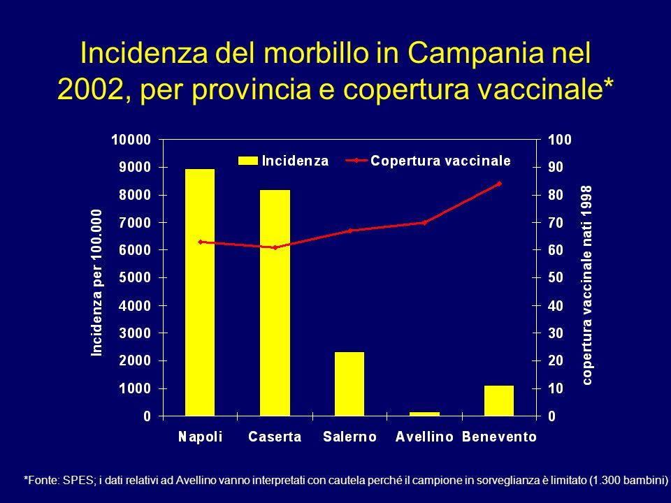 Incidenza del morbillo in Campania nel 2002, per provincia e copertura vaccinale*