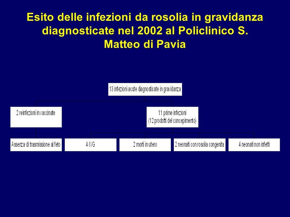 Esito delle infezioni da rosolia in gravidanza diagnosticate nel 2002 al Policlinico S.