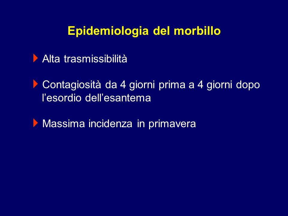 Epidemiologia del morbillo