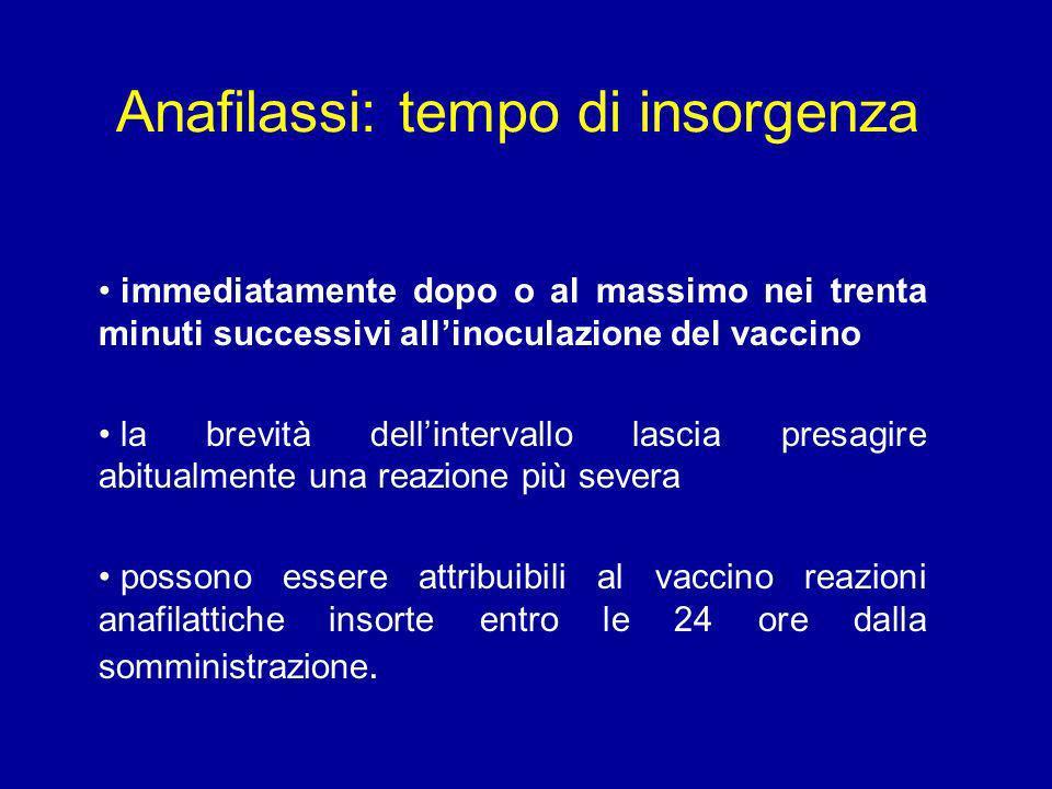 Anafilassi: tempo di insorgenza