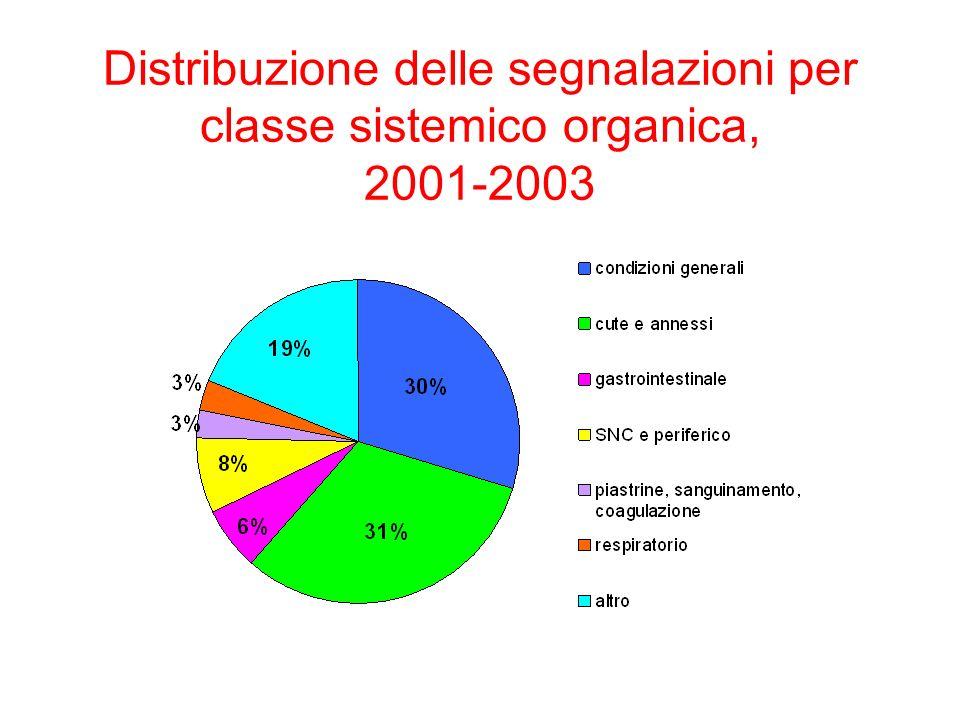 Distribuzione delle segnalazioni per classe sistemico organica, 2001-2003