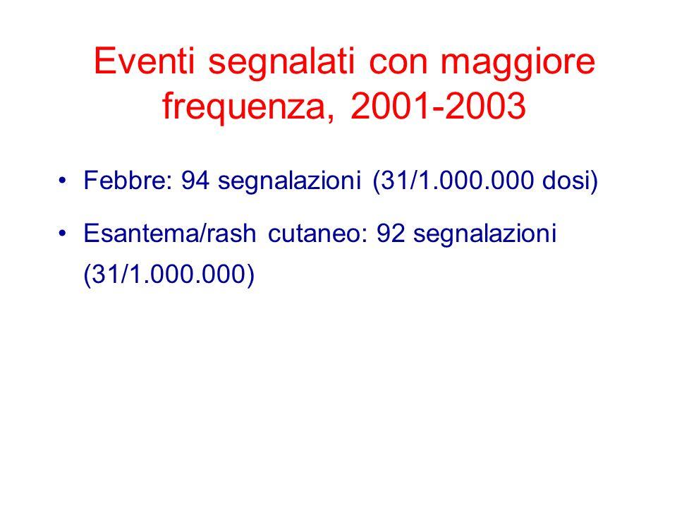 Eventi segnalati con maggiore frequenza, 2001-2003