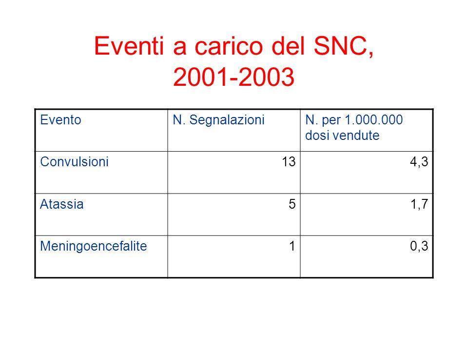 Eventi a carico del SNC, 2001-2003
