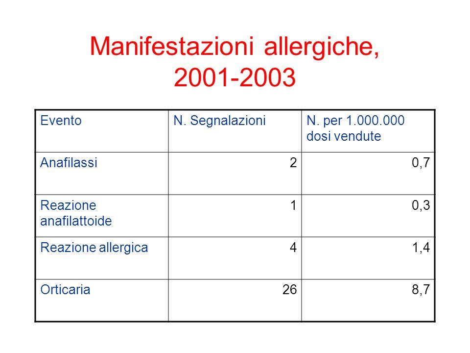 Manifestazioni allergiche, 2001-2003